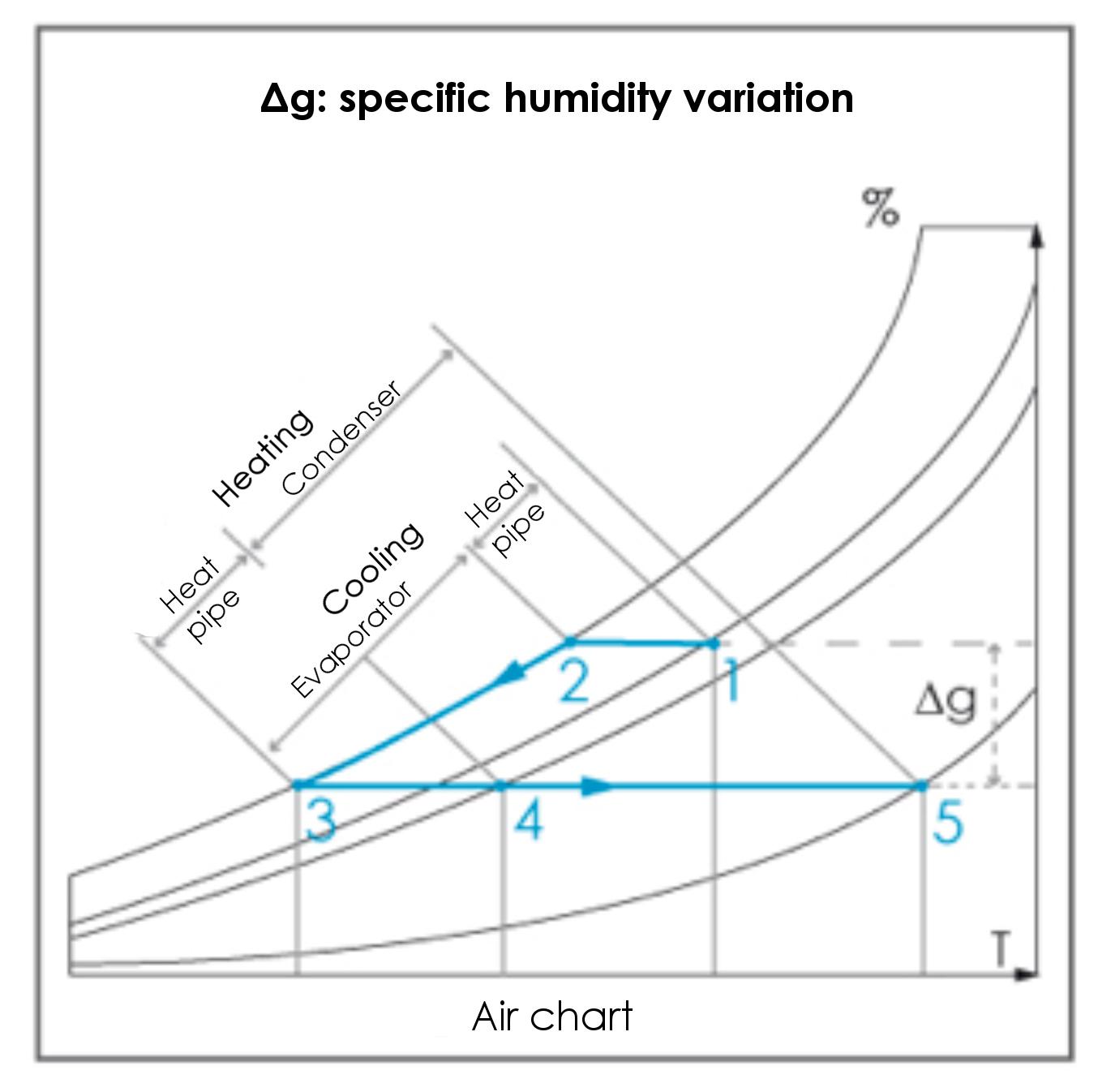 specific-humidity-variation-ett
