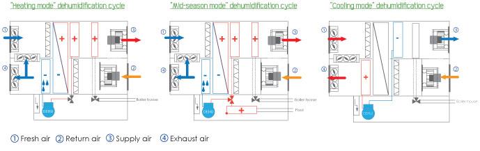 double-flow-dehumidifier-ett