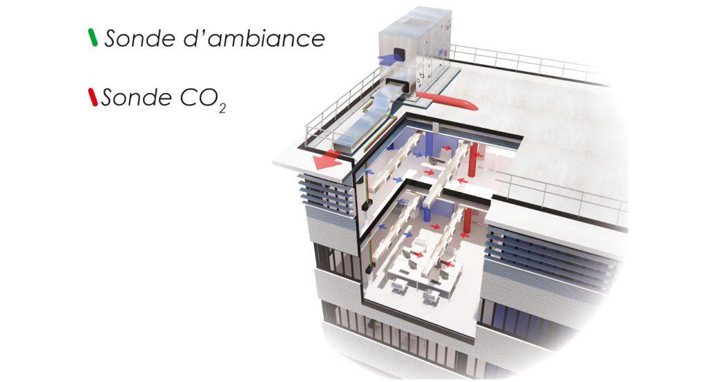 Application ventilation climatisation chauffage immeuble de bureaux